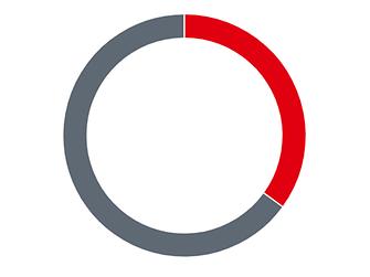 Relação das vendas totais da Henkel Launrdy & Home Care
