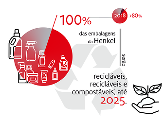 2019-10-henkel_infographic_sustainable_packaging_targets-pt-portuguese-image1